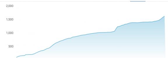 Telegram-канал «У нас в Гамбурге»: 111 тысяч просмотров в январе!